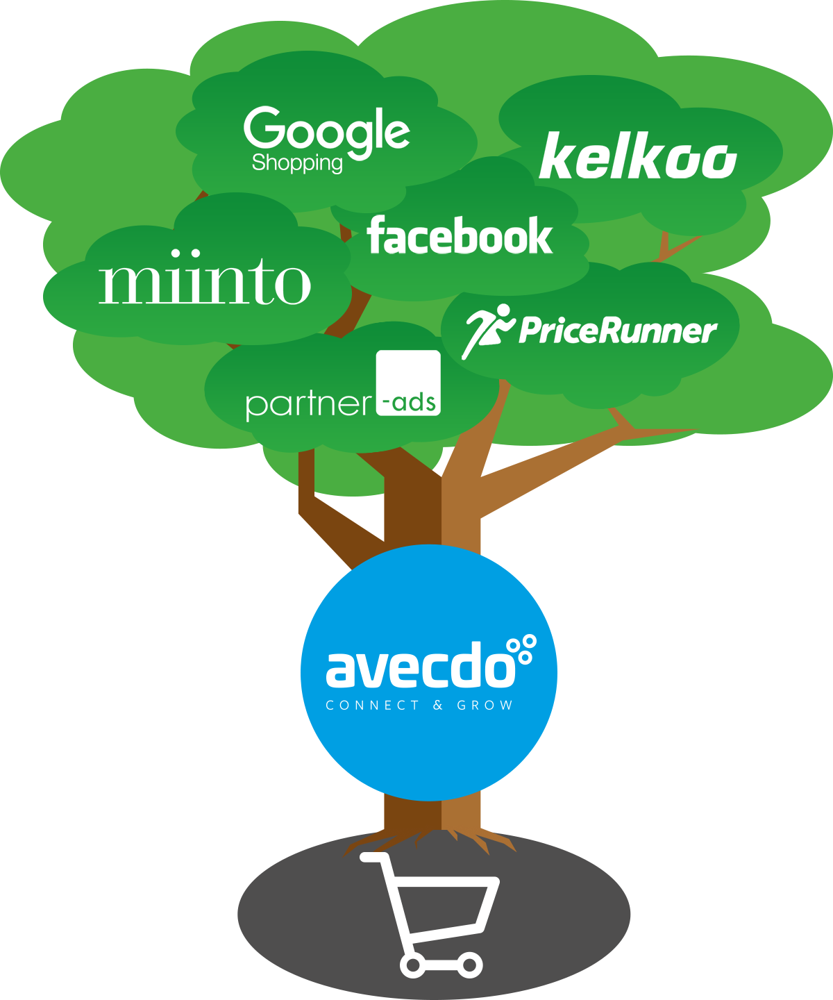 A product feed plugin or link to avecdo - is all you need