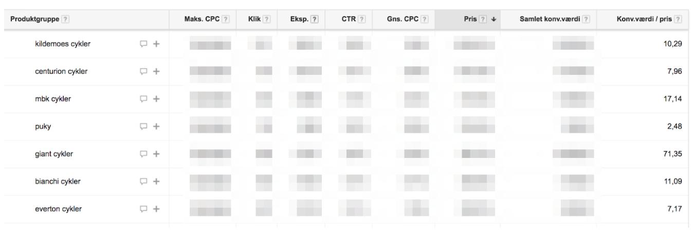 Google Shopping - Det er en stor fordel at indsætte søgeord der beskriver produktet, eksempelvis ved mærke, kategori, variationer eller andre ord som kan beskrive dit produkt. En kombination af det hele vil være en fordel